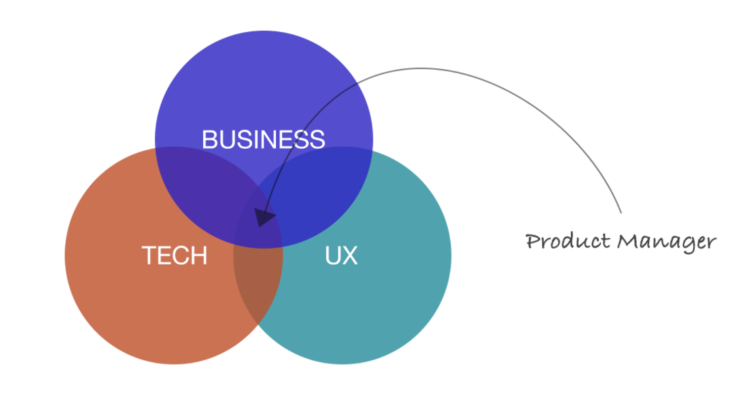 Ux For Product Managers The Product Manager S Job Is To Work By Marc Fulner The Startup Medium