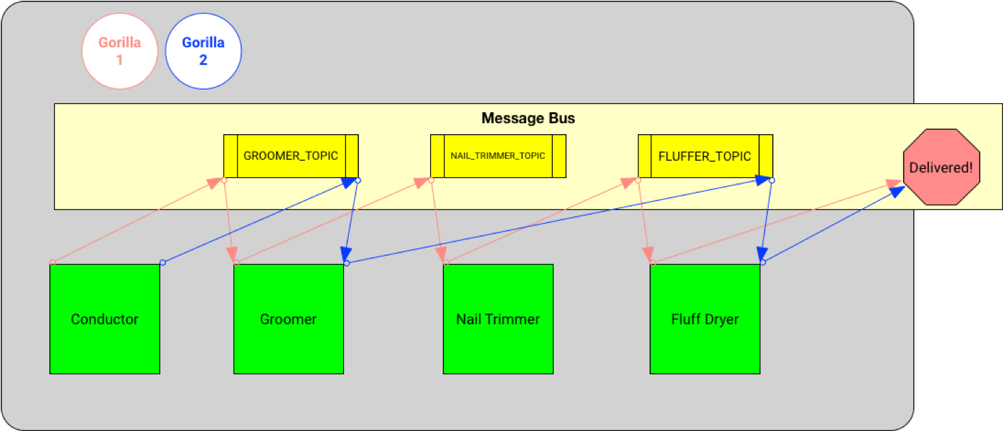 Orchestration of a gorilla getting groomed using a message bus.
