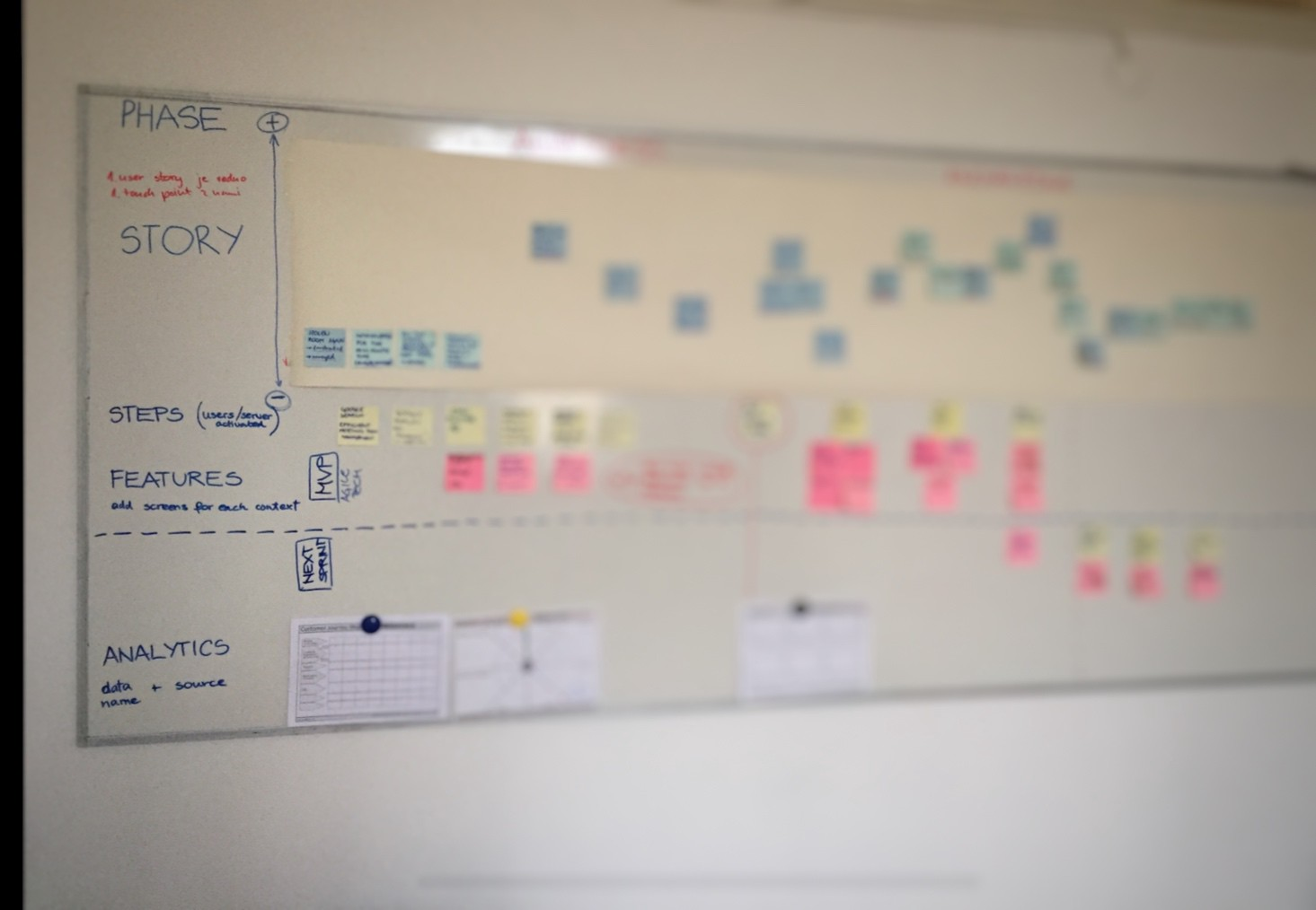 7-Step Guide to Build a Customer Journey Map in 1 Week on
