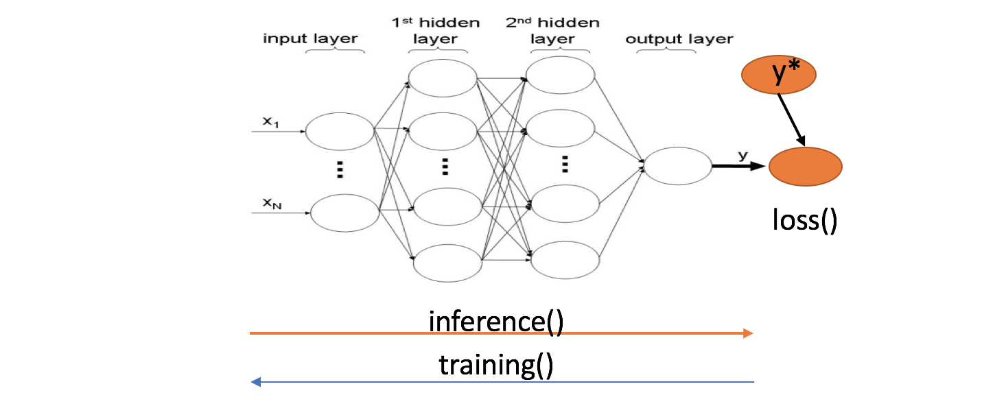 An Introduction to TensorFlow - Becoming Human: Artificial