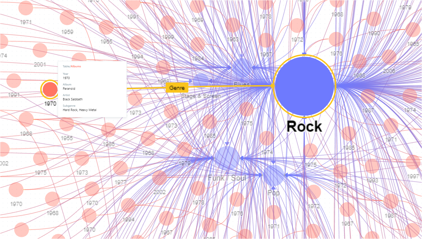 knowledge graph of music genres and their connected artists, albums, and songs