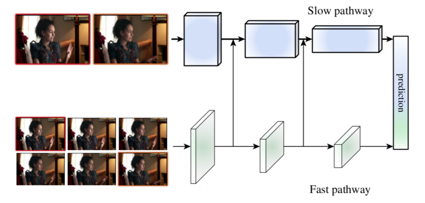 SlowFast Explained: Dual-mode CNN for Video Understanding