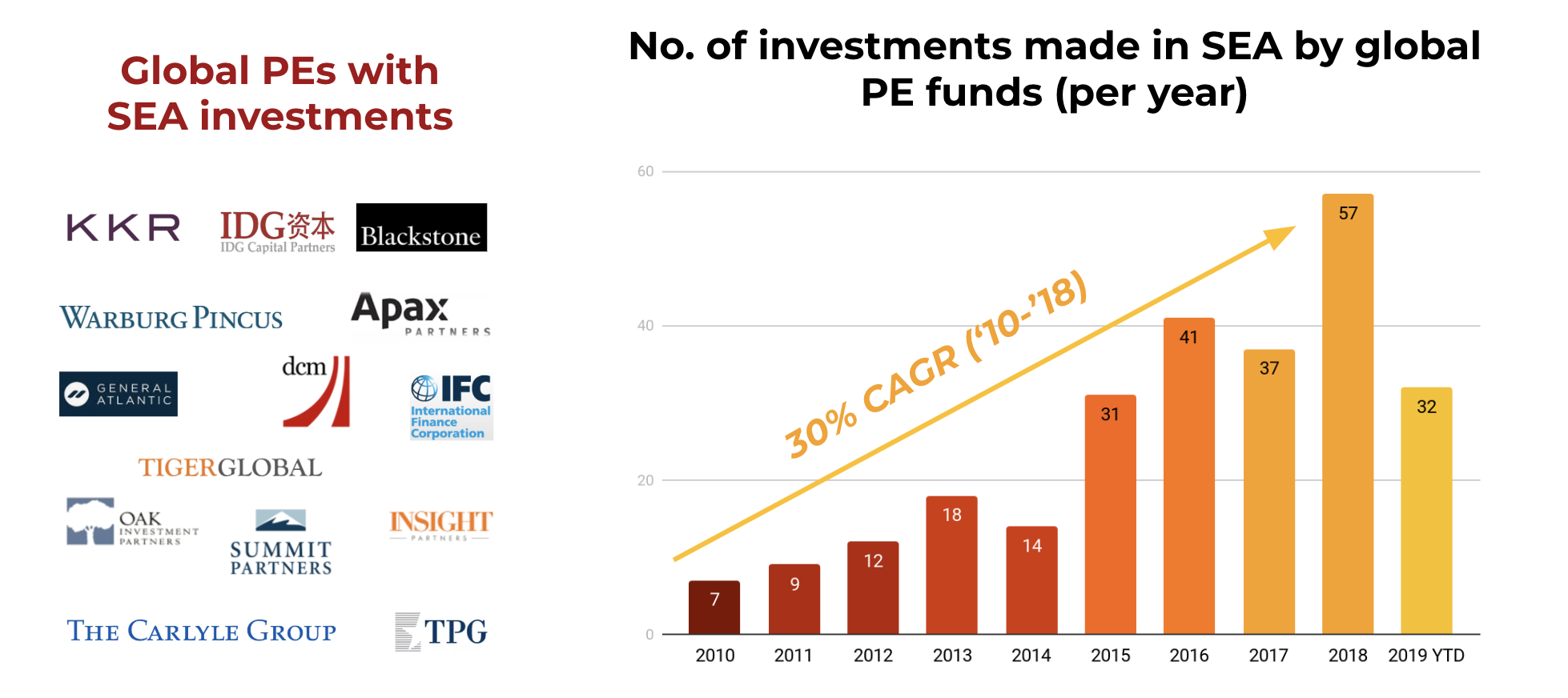 Guest Post: SE Asia may see 700 startups exits from 2023-25