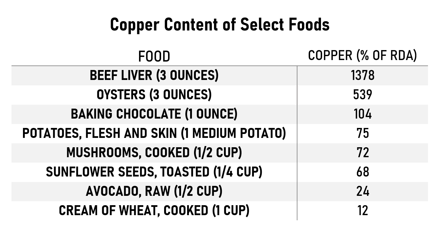 Table showing copper content of select foods