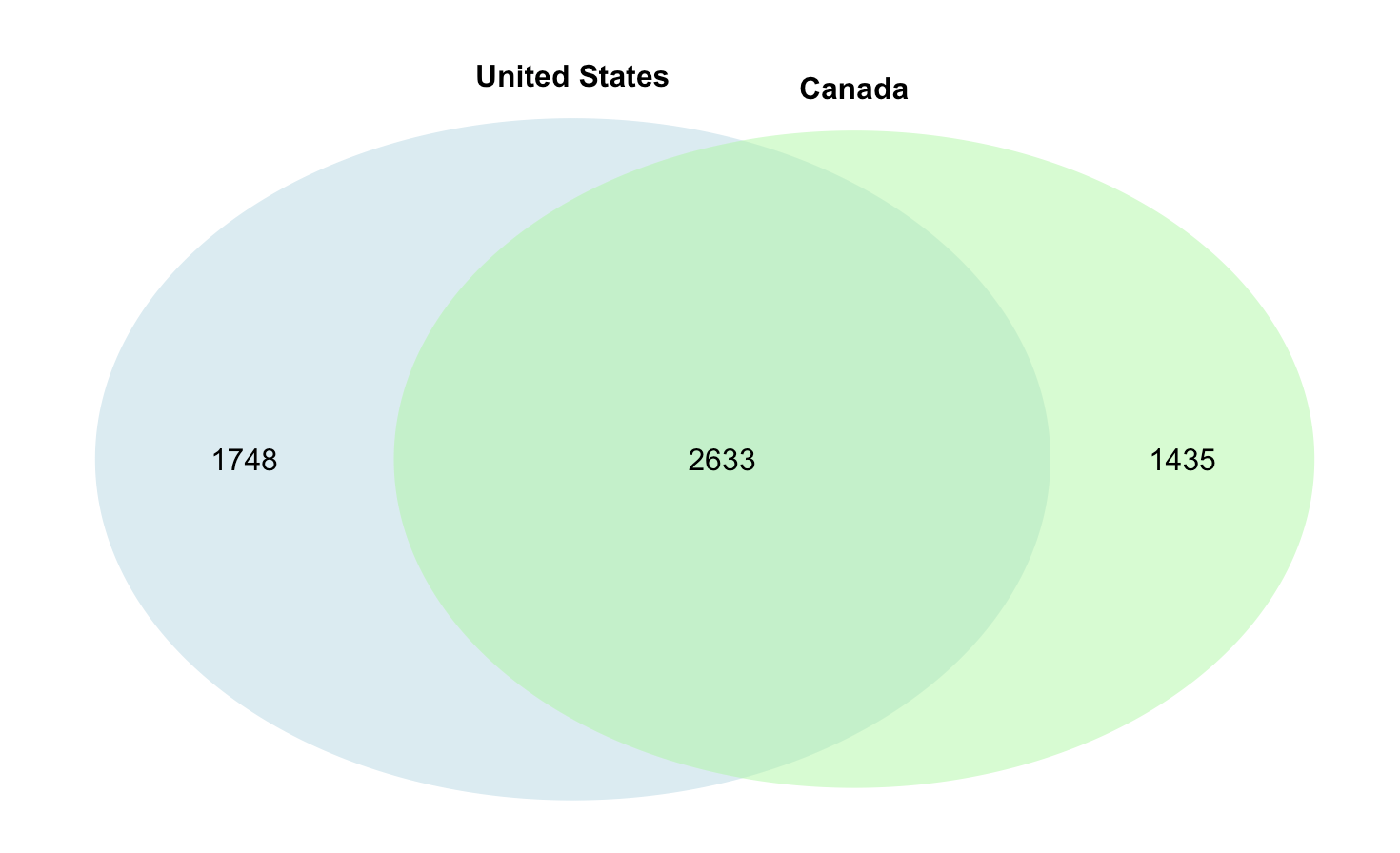 How To Create Venn Diagram With An R Package In Exploratory By Kei Saito Learn Data Science