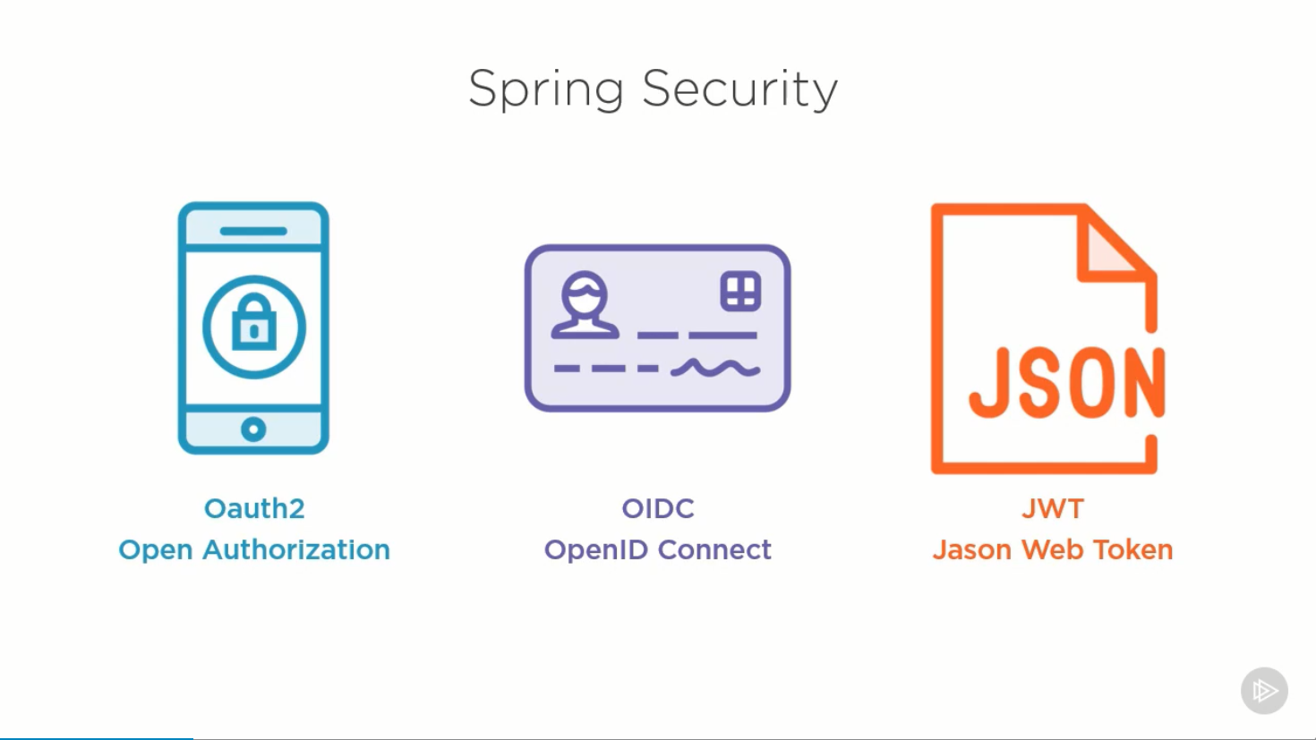 10 Best Online Courses to learn Spring