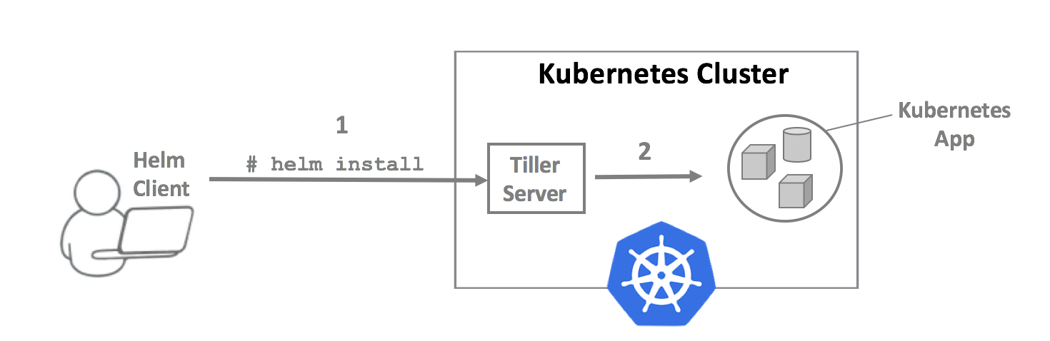 Use Helm to Install OpenVPN in Kubernetes to access pods and