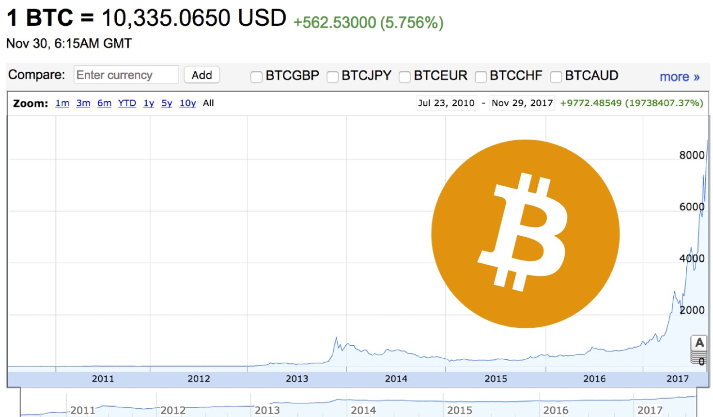 Inside bitcoins the future of virtual currency starter 777binary options for youth