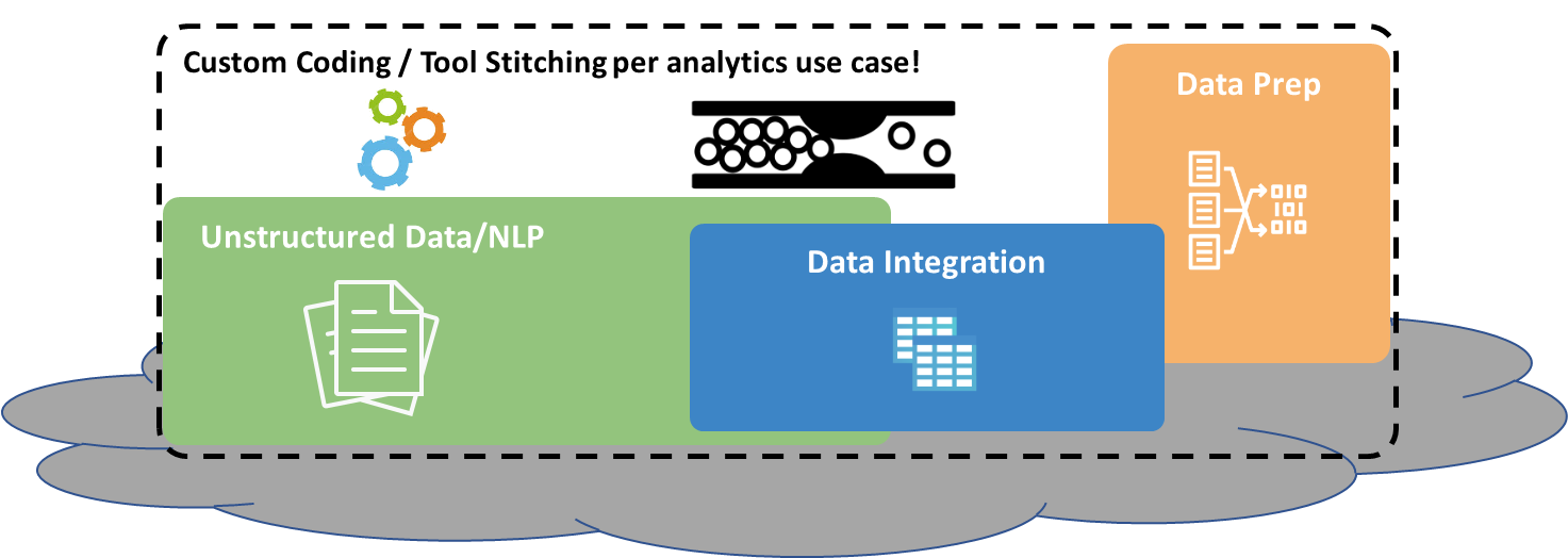 Collocating data does not integrate data