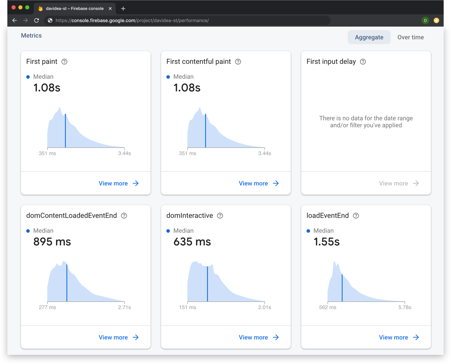 The Firebase Performance Monitoring dashboard displaying area charts of various page load metrics.