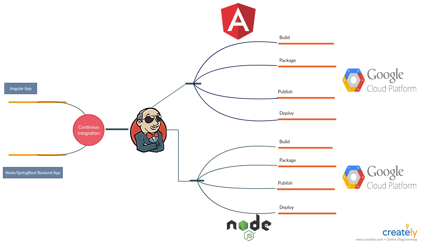 Jenkins Pipeline to deploy Angular App to AppEngine GCP