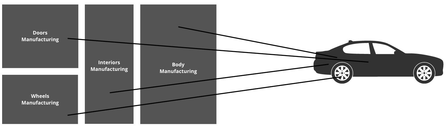 An image of a car with lines showing it has taken a part from body manufacturing, a part from wheel manufacturing, etc.