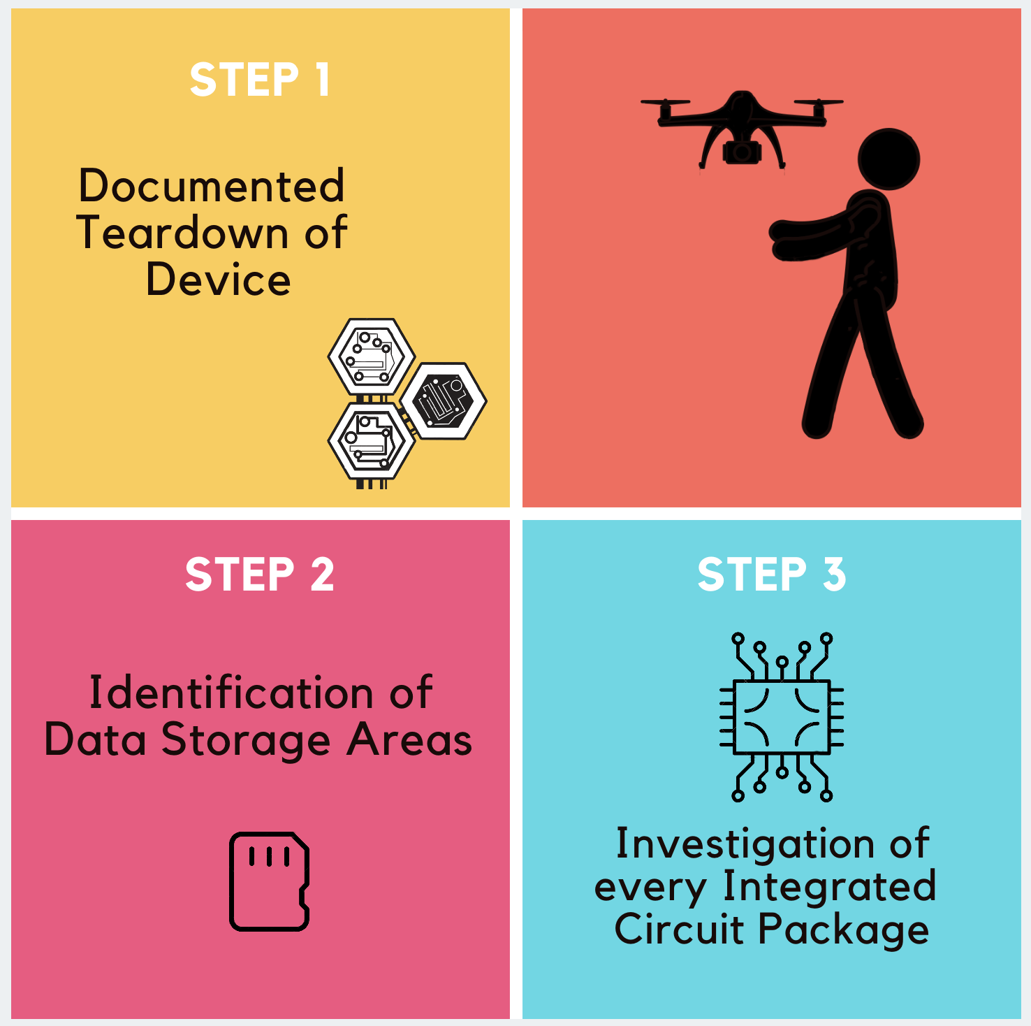 Digital Forensics is ready for its latest challenge: Drones