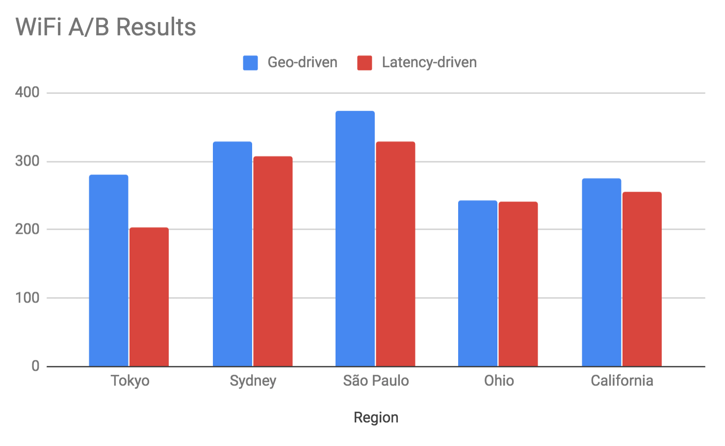 Driving DNS with network latency feedback - Salesforce