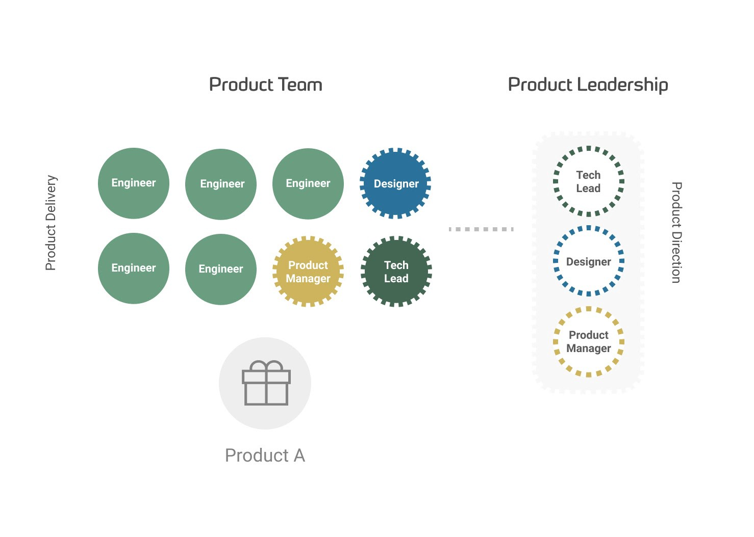 Illustration of Product Leadership Team (designer, product manager and technical lead) as part of wider cross-functional team.