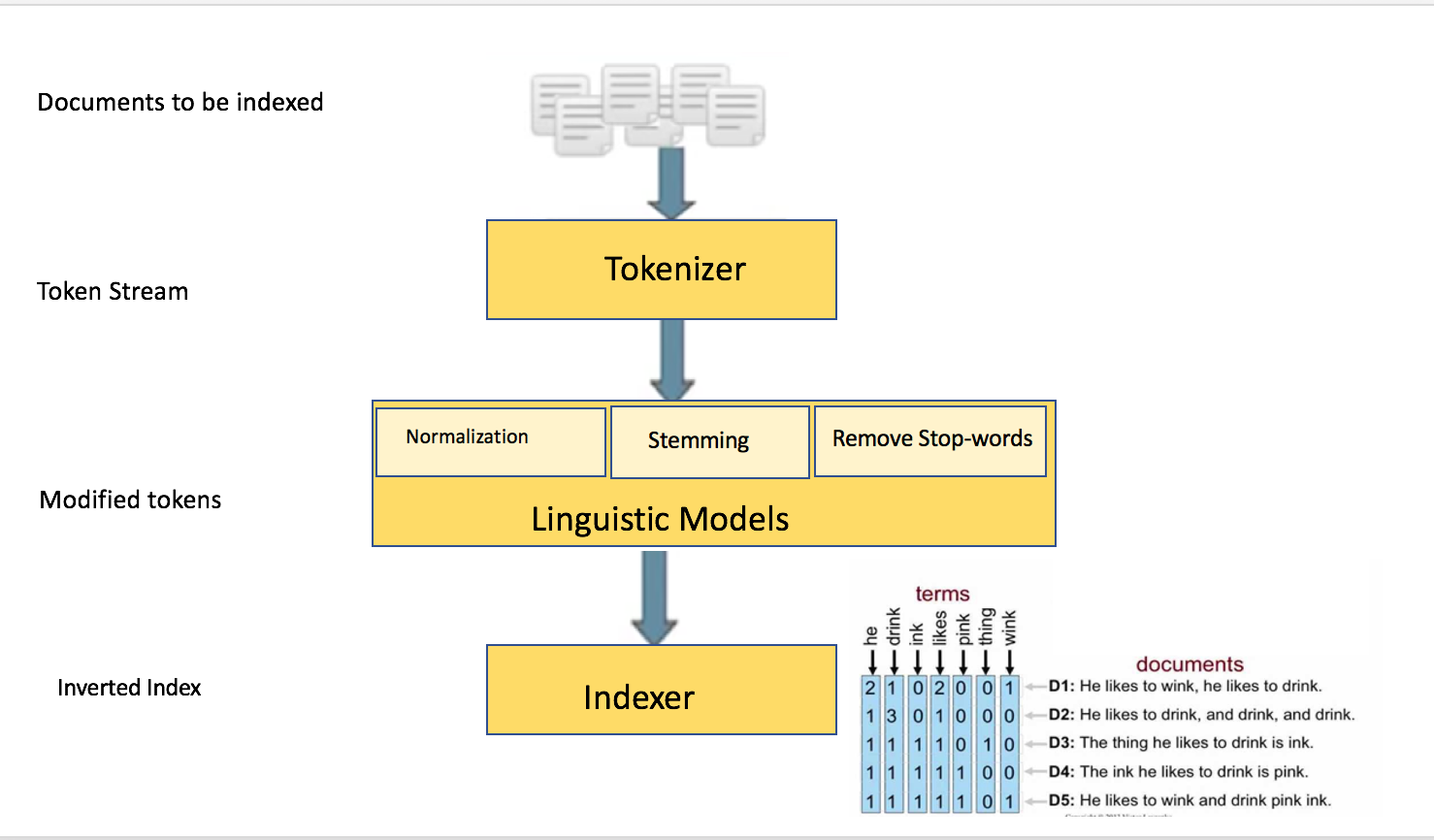 Machine Learning to Big Data — Scaling Inverted Indexing