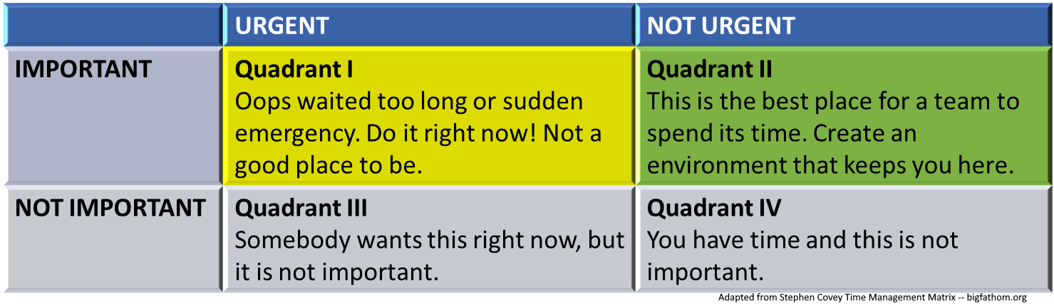 Adaptation of Stephen Covey's Time Management Matrix with summary notes