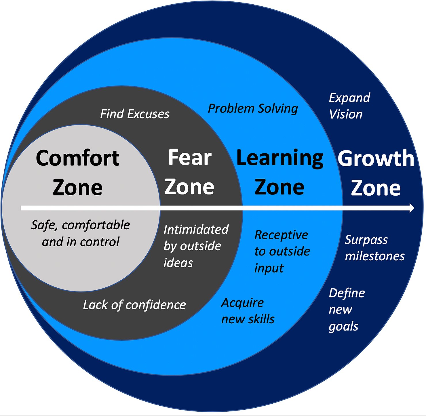 Get out of your comfort zone to build resilience.