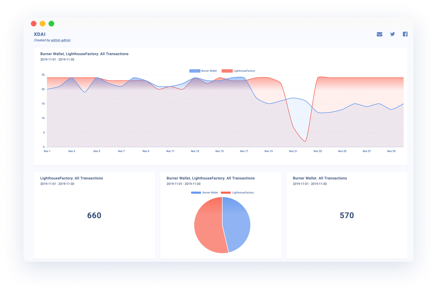 Example Chainbeat Dashboard with data from xDAI and PoA networks