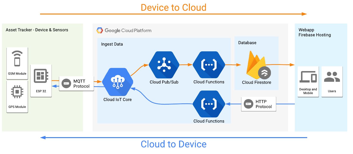 GPS/Cellular Asset Tracking using Google Cloud IoT Core