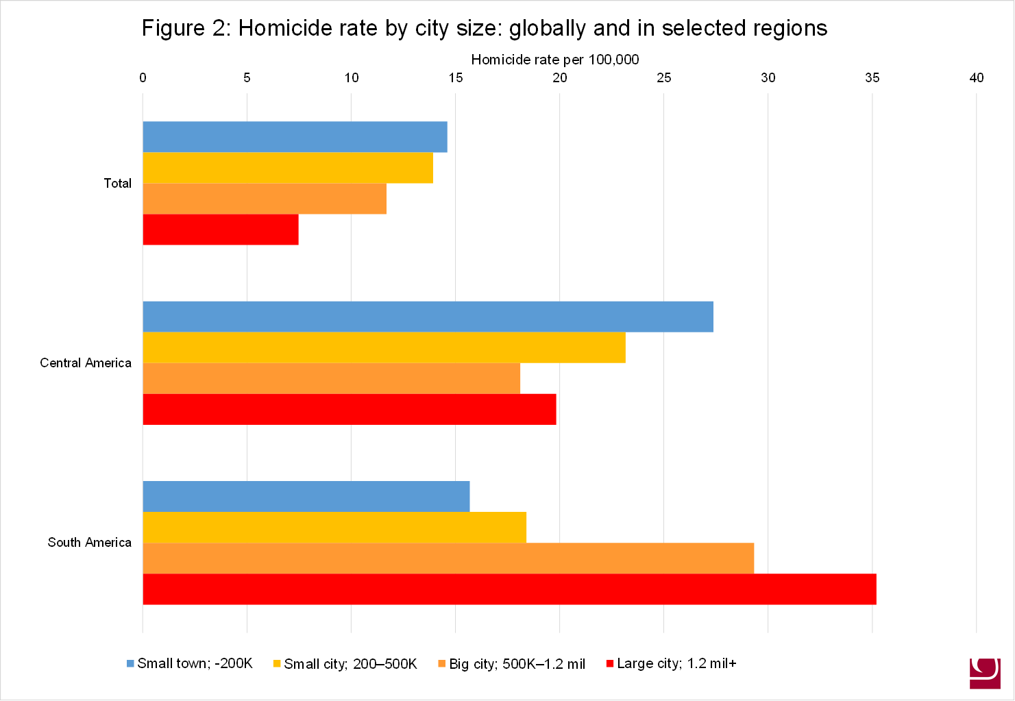 Urban Violence or Urban Peace: Why Are Some Cities Safer