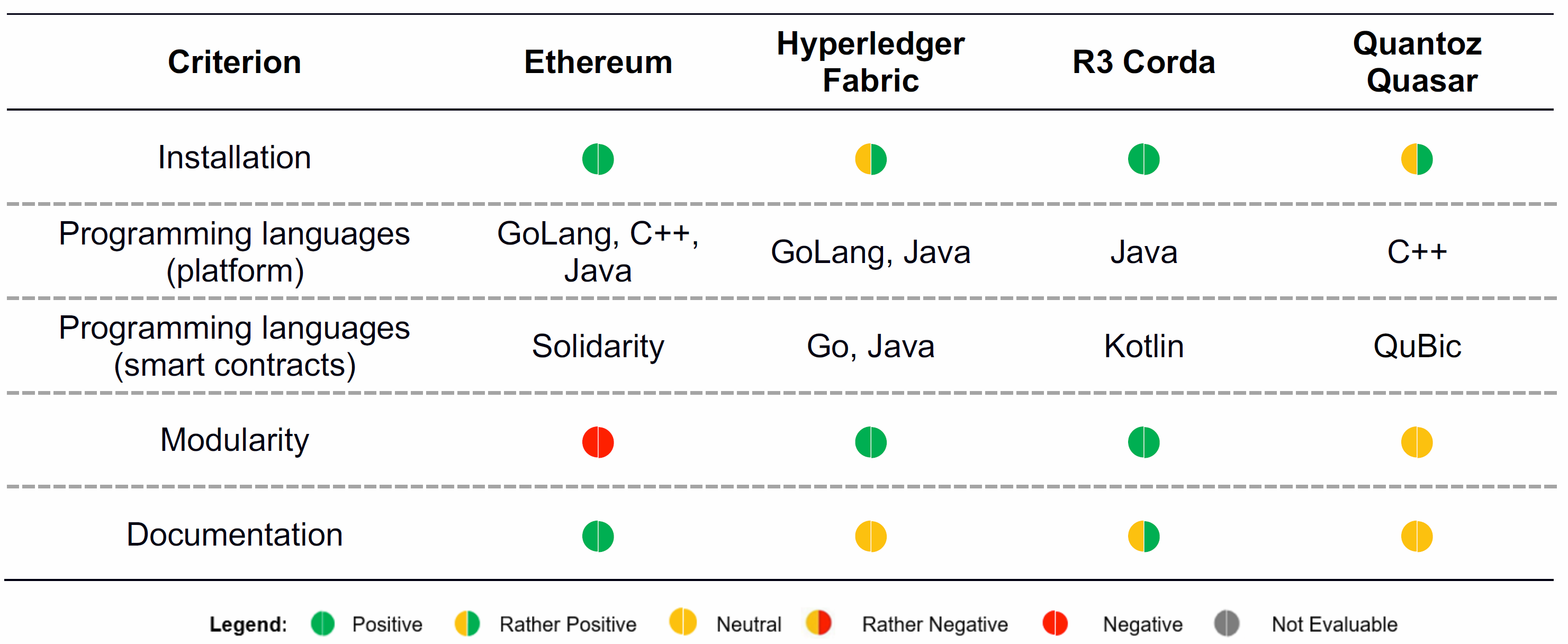 How Should Companies Select A Specific Blockchain Framework?