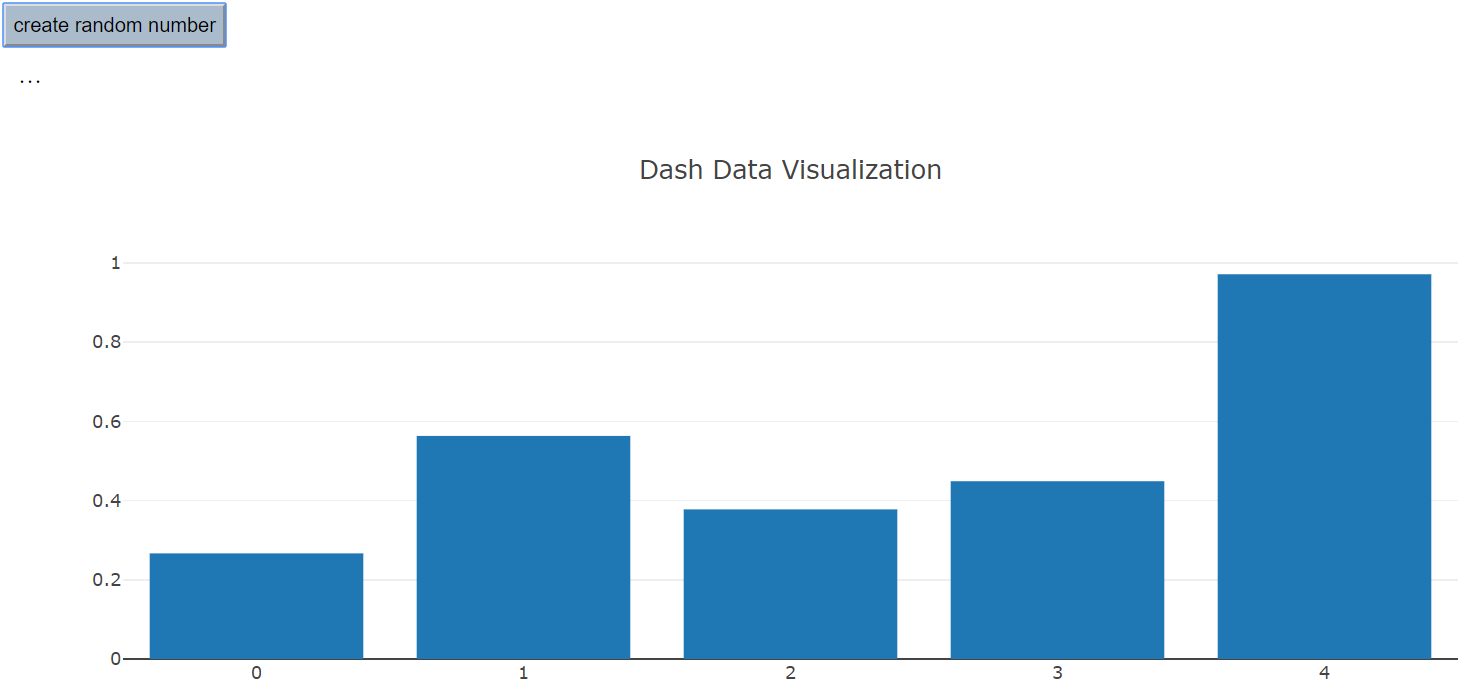 Interactive Visualization with Dash and Plotly - Towards