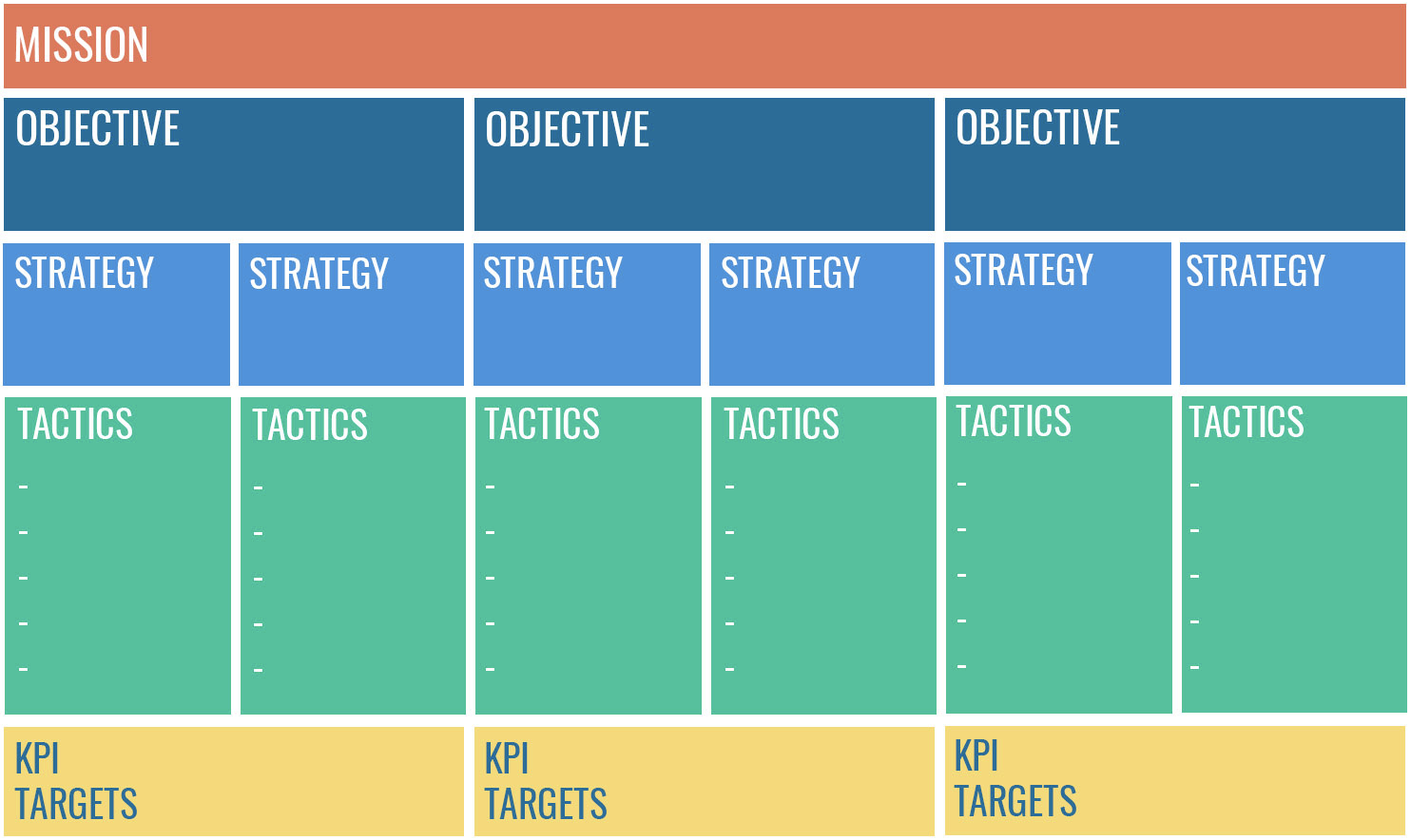 MOST Framework showing how missions, objectives, strategies and tactics play a part and come together