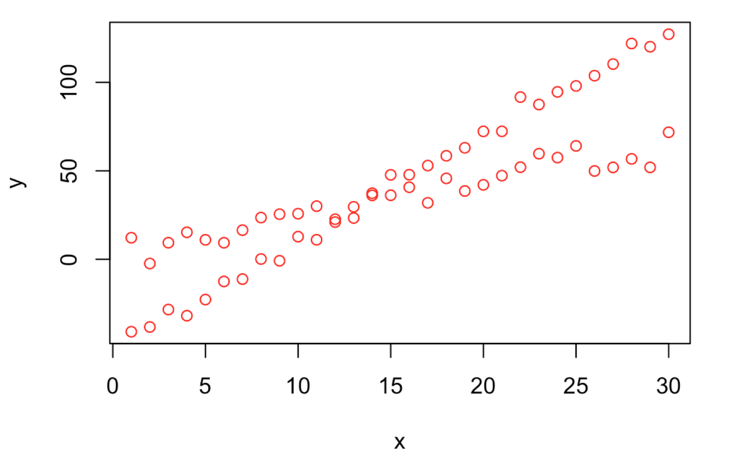 Basics of Independent Component Analysis - Towards Data Science