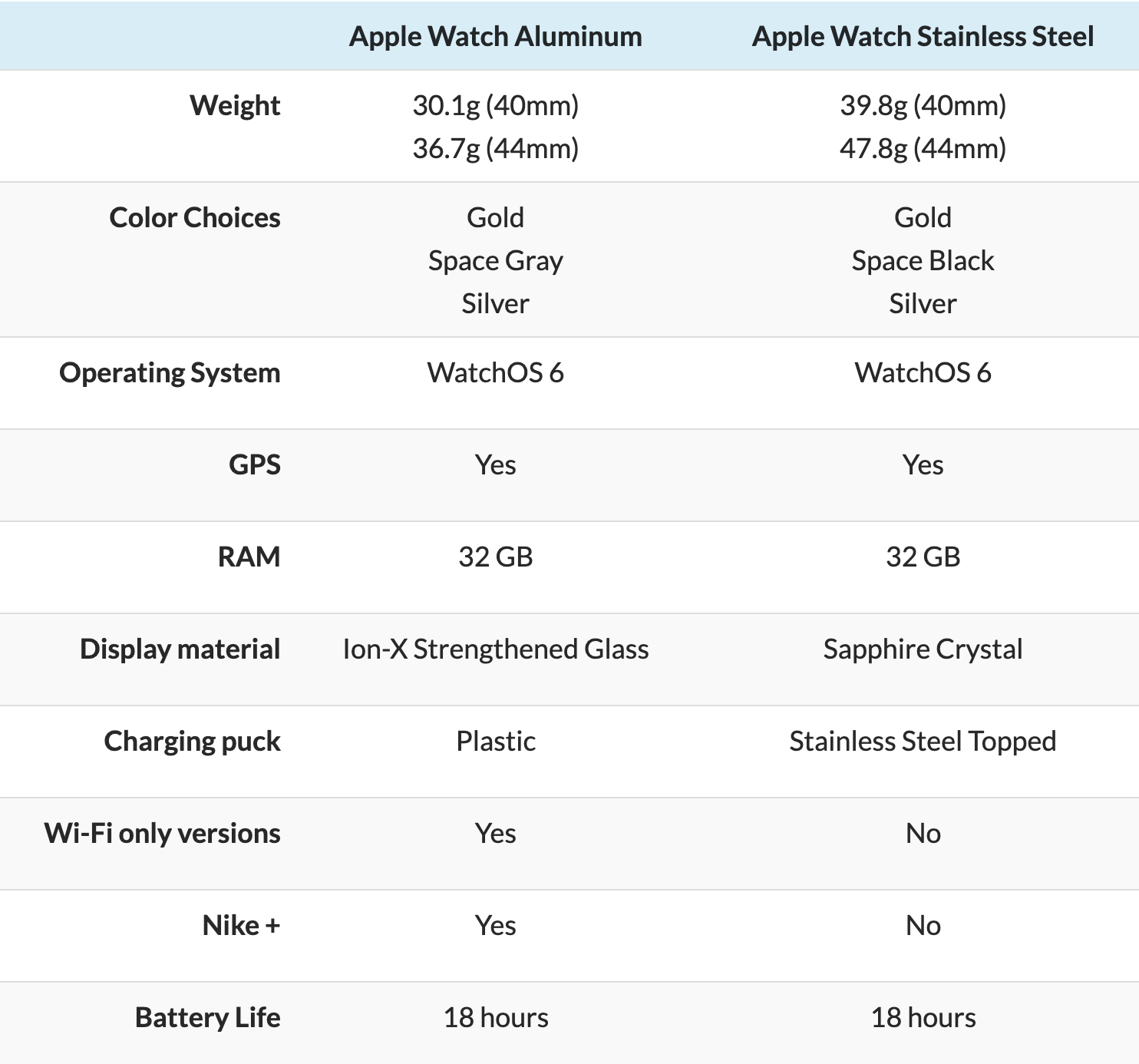 apple watch aluminum vs stainless steel table