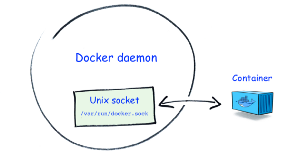 Docker Unknown Mount
