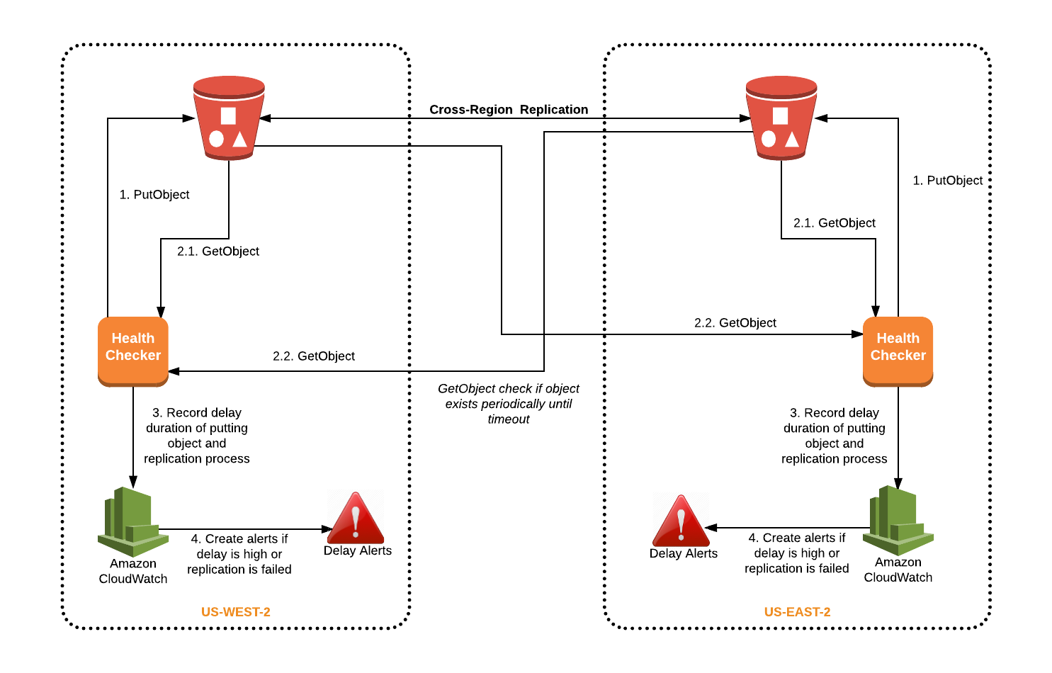 Carrying the Buckets - Opsgenie Engineering