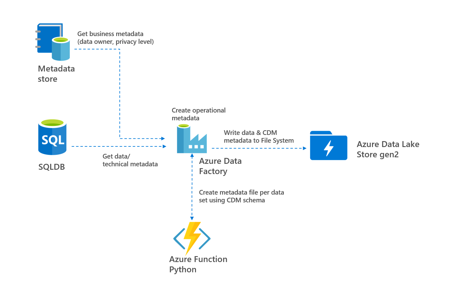 How To Add Metadata To Your Azure Data Lake By Rene Bremer Towards Data Science