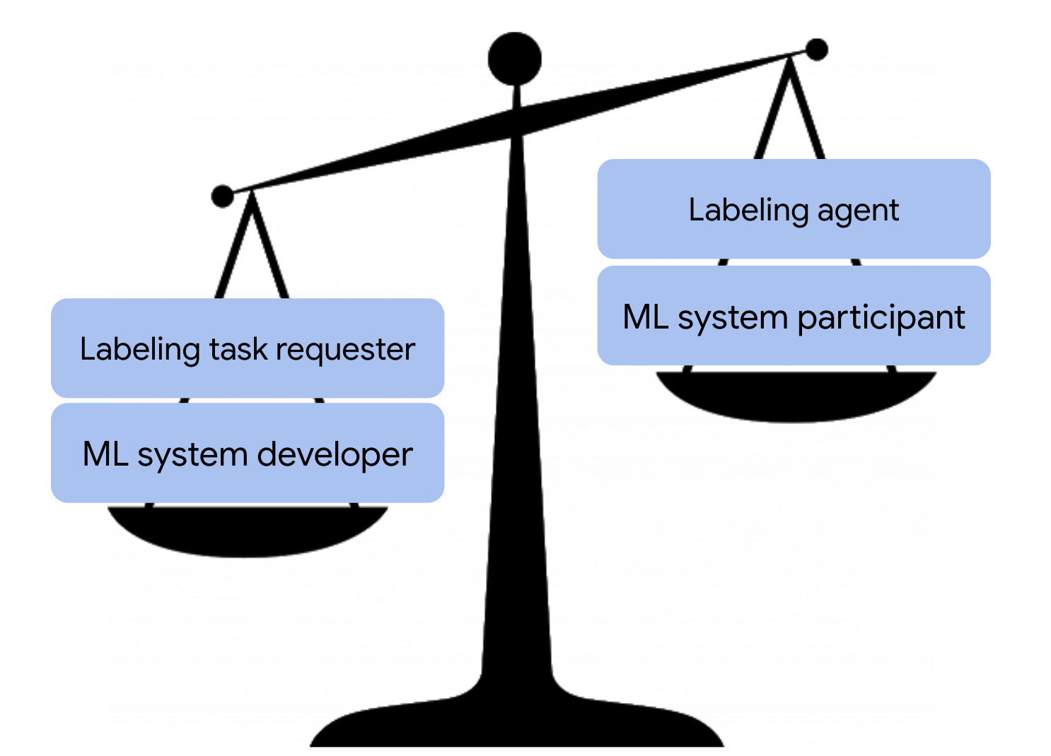 Imbalanced scale image — ML system developer & labeling task requester weigh more than ML system participant & labeling agent