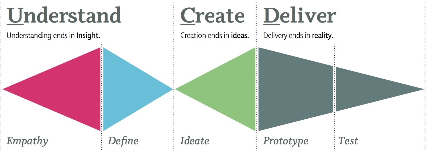 Design Thinking is divergent and convergent processes