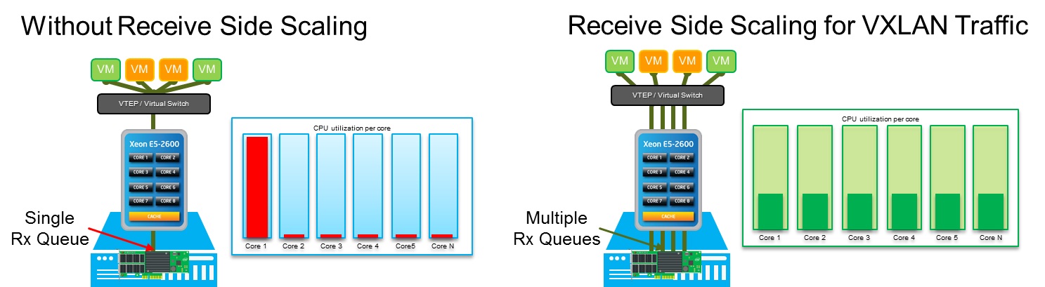 Maximizing Performance in VXLAN Overlay Networks