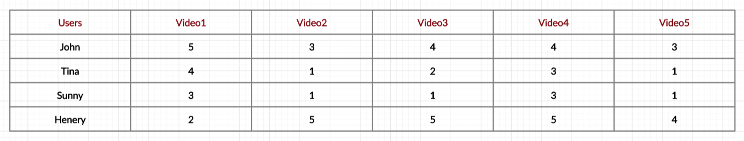 Figure 17: Similarity matrix. | recommendation system tutorial with Python using collaborative filtering—Netflix