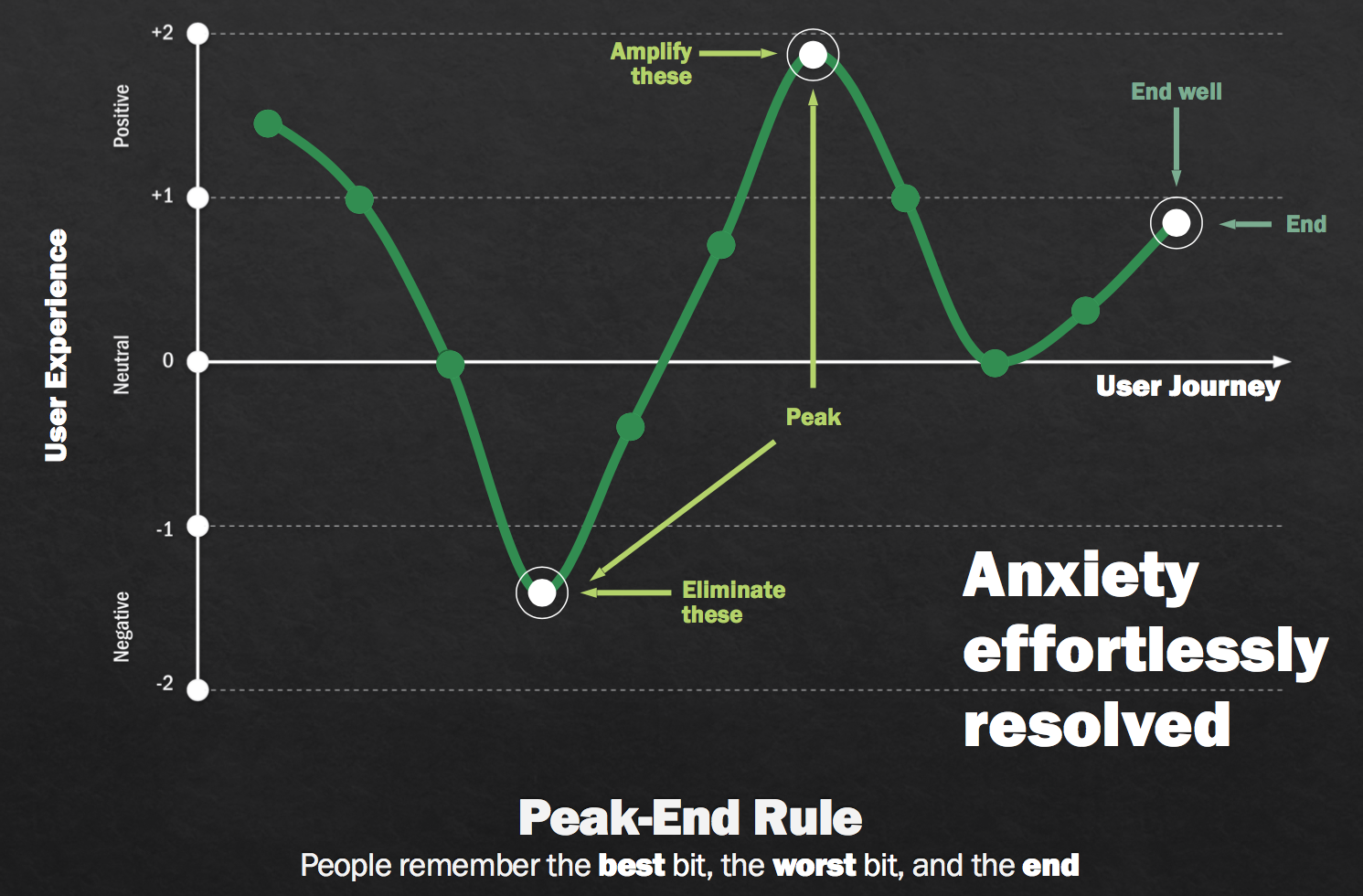 Peak-End rule diagram