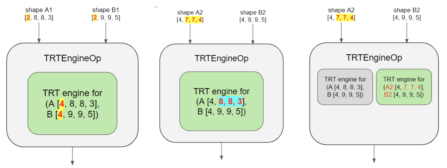 High performance inference with TensorRT Integration