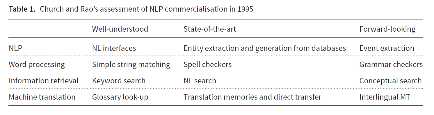 NLP commercialization in the last 25 years - Towards Data