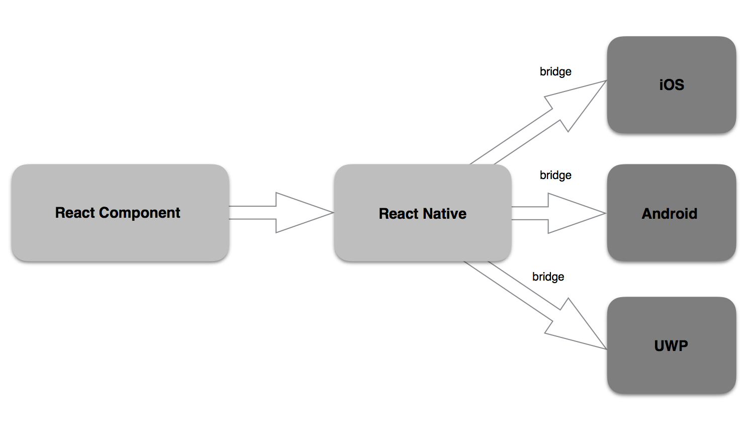 How to Build an App with React Native Components