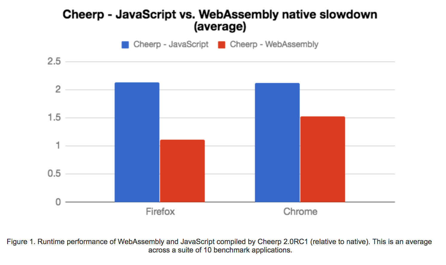 Cheerp 2 0RC1 released — C/C++ to WebAssembly, mixed