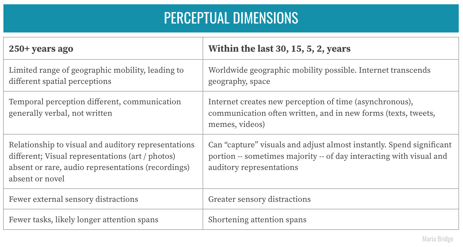 A table outlining different types of perceptual dimensions 250 years ago vs more recently.