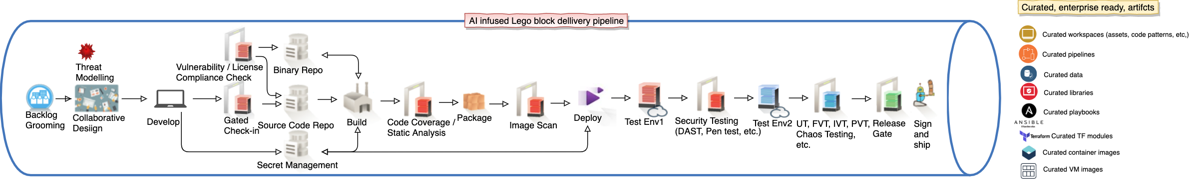 Figure 2: Lego block delivery pipeline