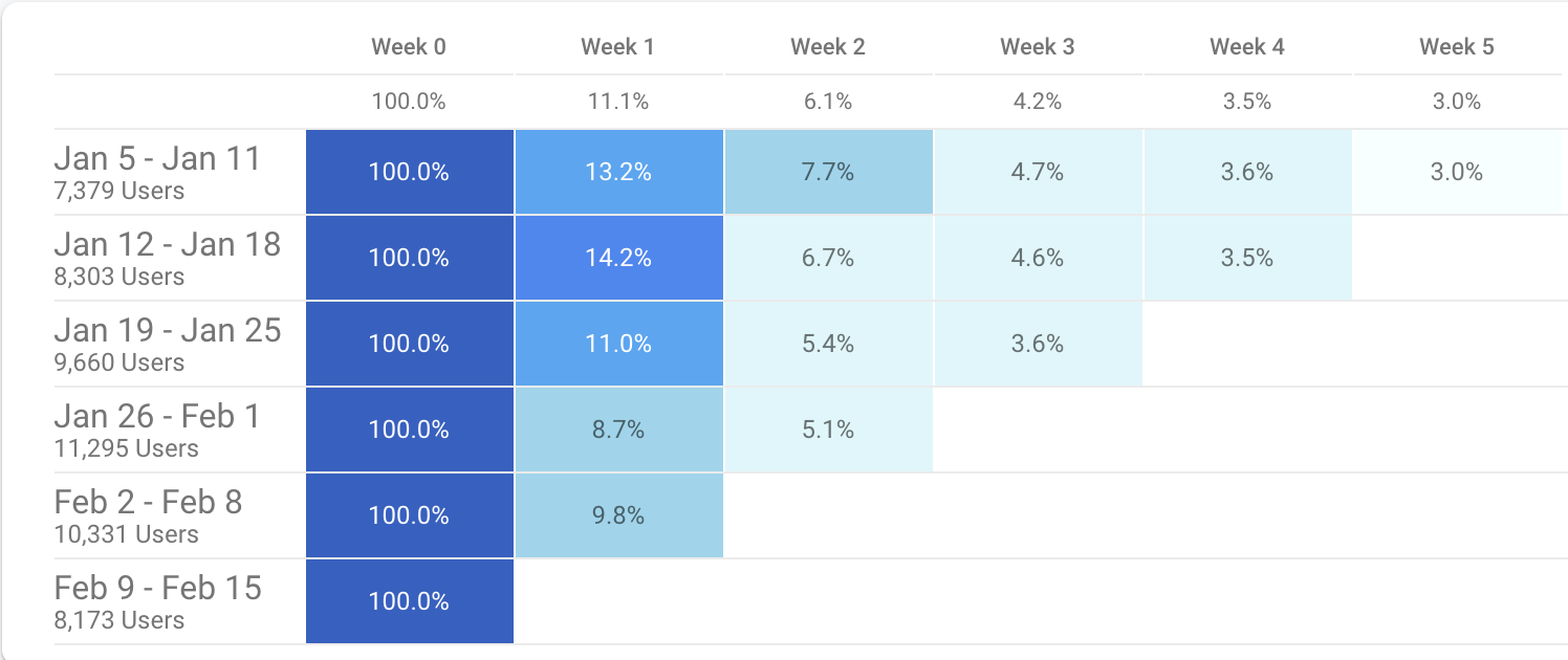 weekly-retention-firebase