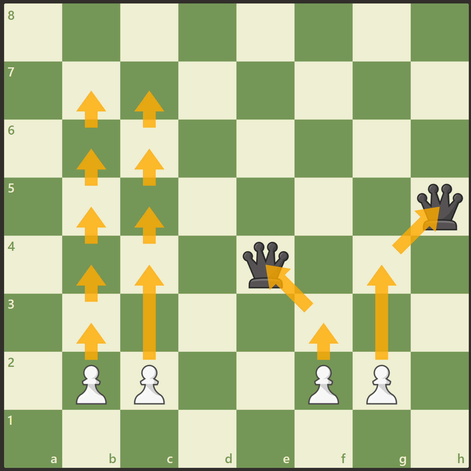 A chessboard showing various pawn moves, explained in image caption.