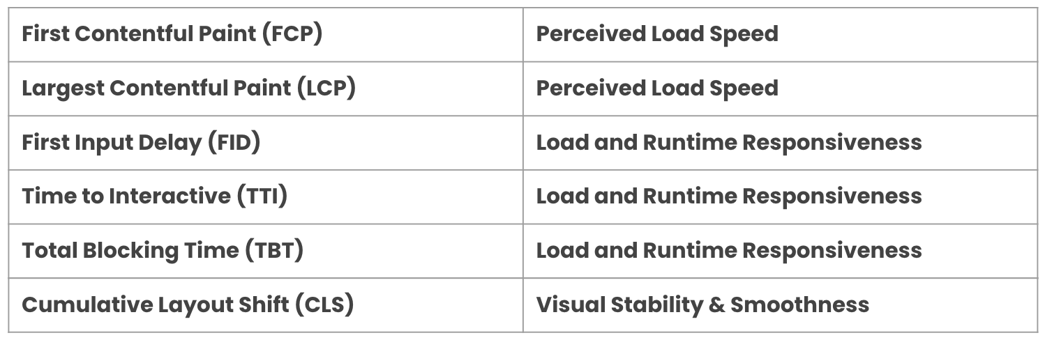 First Contentful Paint (FCP) -> Perceived Load Speed, First Input Delay (FID) -> Load and Runtime Responsiveness, etc.