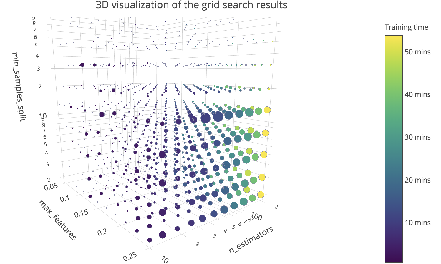 Using 3D visualizations to tune hyperparameters in ML models