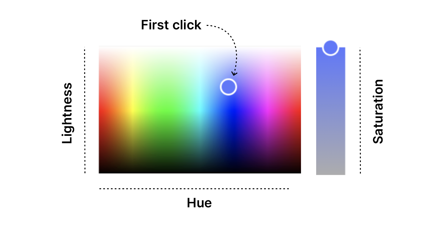 A color picker showing two sections, the first a matrix of Hue and Lightness, the second a spectrum labeled Saturation