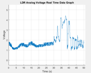 Real-Time data acquisition from Arduino to Matlab - eewriter